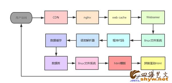 访问网页程序模拟.png